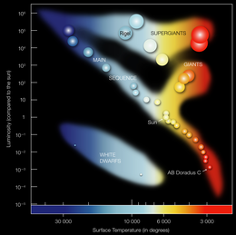 A chart showing several labelled stars against shaded colored areas with axes of spectral type and absolute magnitude, and Rigel labelled near the top