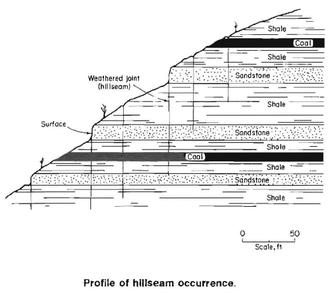 Drift mining - Profile of hillseam occurrence