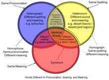 Homofon wikipedia bahasa indonesia ensiklopedia bebas diagram venn ini menunjukkan perbedaan dan persamaan beberapa konsep serupa ccuart Image collections