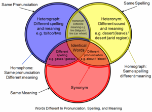Homograph - Venn diagram showing the relationships between homographs (yellow) and related linguistic concepts.