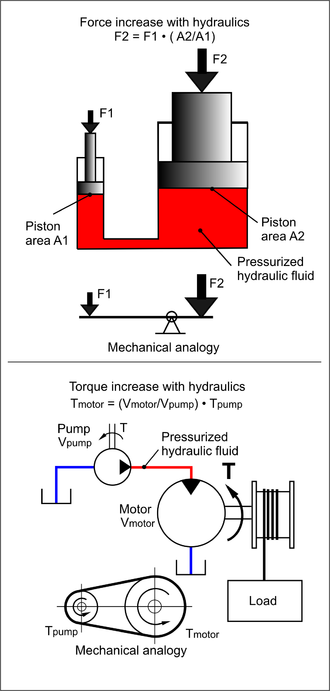 Hydraulic machinery - Fundamental features of using hydraulics compared to mechanics for force and torque increase/decrease in a transmission.
