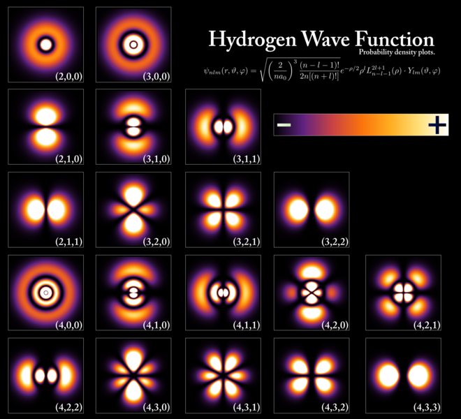 The electron probability density for the first few hydrogen atom electron orbitals shown as cross-sections. These orbitals form an orthonormal basis for the wave function of the electron. Different orbitals are depicted with different scale. Hydrogen Density Plots.png