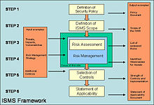Information Security Management System Wikipedia The Free