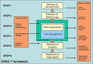 Parts of a business plan wiki