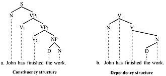 Verb phrase - Trees illustrating VPs