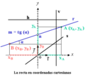 La recta en coordenadas cartesianas.png