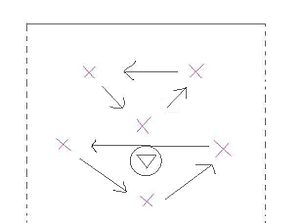 Lacrosse strategy - 2-3-1 Triangle Rotations