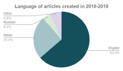 Pie chart showing language of articles created at Wikimedia NYC events in 2018-2019