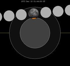 Lunar eclipse chart close-1973Dec10.png