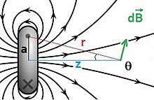 Physics equations/Magnetic field calculations - Wikiversity