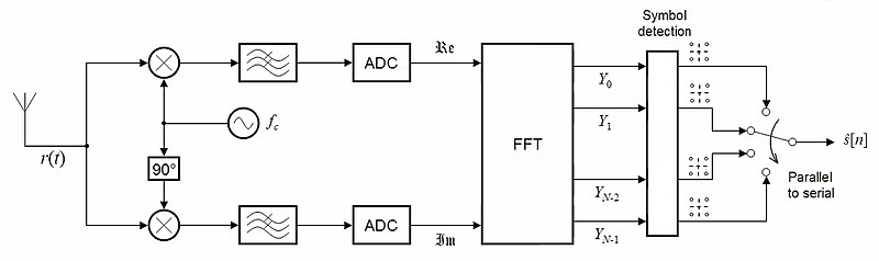 N-OFDM receiver ideal.jpg