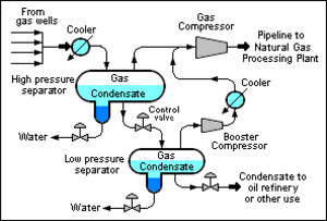 Natural-gas condensate - Schematic flow diagram of the separation of condensate from raw natural gas