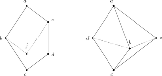 Distributive lattice - Distributive lattice which contains N5 (solid lines, left) and M3 (right) as subset, but not as sublattice, respectively