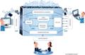 OAIS-modellen DigitalBevaring.png