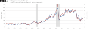 Price of oil - Crude oil prices to gas prices
