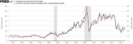 Price of oil - Wikipedia