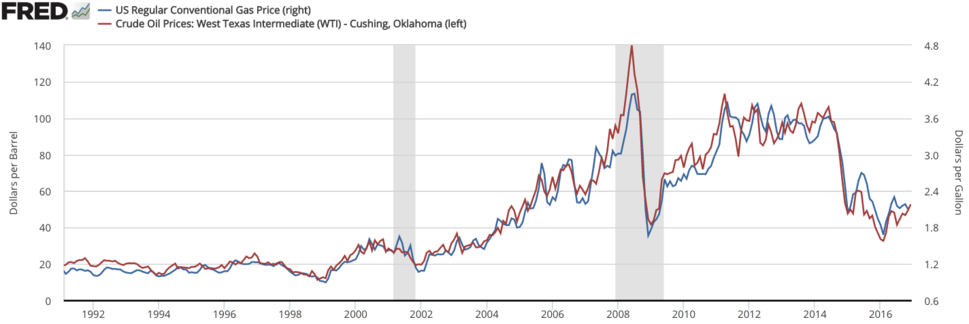 Oil prices to gas prices graph