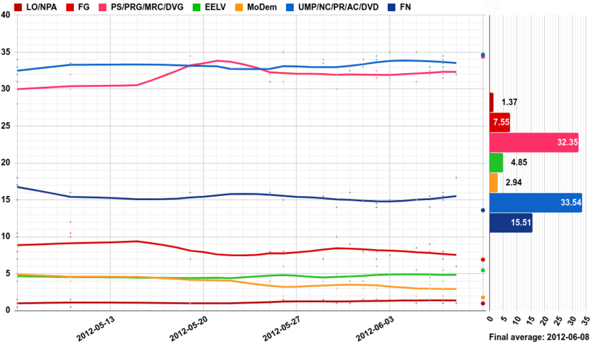 Opinion polling for the French legislative election, 2012.png
