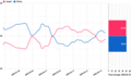 Opinion polling for the French presidential election, 2002 Jospin–Chirac.png