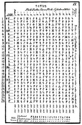 Švedska tablica za određivanje datuma Uskrsa u periodu 1140—1671