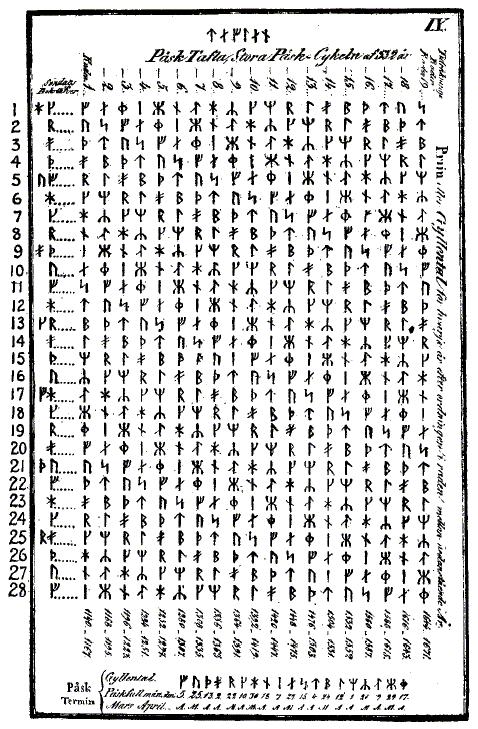 Påsktavla ur Liljegrens Runlära (ur Sverige Runinskrifter)