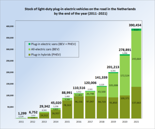 Plug-in electric vehicles in the Netherlands