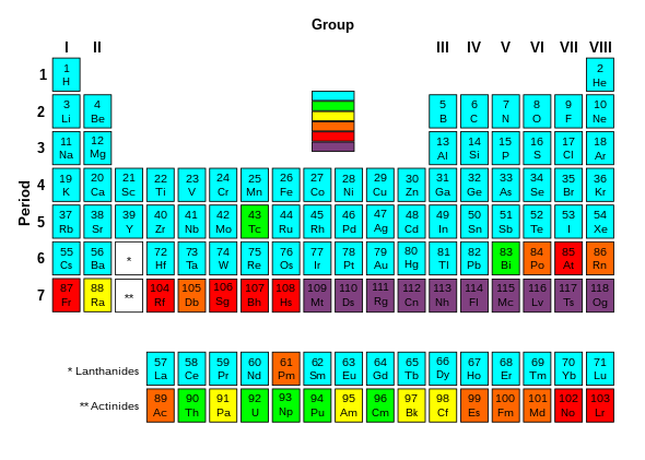 Periodic Table Radioactivity.svg