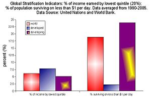 This is a chart depicting two indicators of po...
