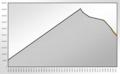 Population Statistics Greiz.png