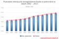 Przeciętne miesięczne wynagrodzenie brutto w pomorskim w latach 2002-2013.png