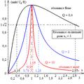 R L C série - courbes de l'intensité efficace en fonction de la fréquence.png