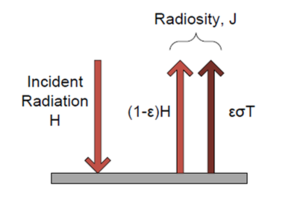 Radiosity (radiometry) - The two radiosity components of an opaque surface.