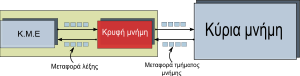 Simple Cpu Cache Memory Organization