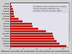 Ville Les Plus Pollu Ef Bf Bd Au Monde