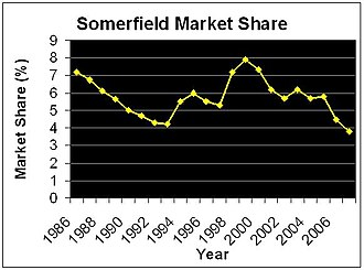 Somerfield - Graph Showing Market Share of Somerfield, including that of Kwik-Save