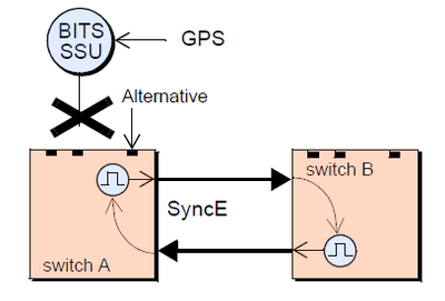 Synchronous Ethernet - Wikiwand