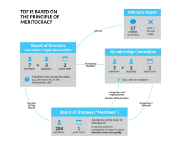 The Document Foundation - This image shows the relationship between various official groups within The Document Foundation, including the Board of Directors, the Membership Committee, and the Board of Trustees.