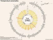 Fichier:Temperature anomalies arranged by country 1900 - 2016.ogv