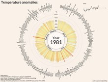 Fil:Temperature anomalies arranged by country 1900 - 2016.ogv