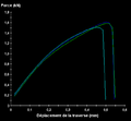 Tension-shear test load-crosshead displacement curves.png