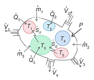 Entropy production -  Fig.1 General representation of an inhomogeneous system that consists of a number of subsystems. The interaction of the system with the surroundings is through exchange of heat and other forms of energy, flow of matter, and changes of shape. The internal interactions between the various subsystems are of a similar nature and lead to entropy production.