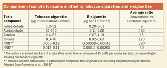 Chart showing various toxicants as measured in cigarette smoke and e-cigarette aerosol.