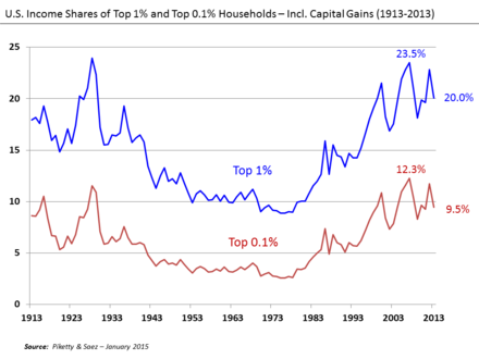 U.S. Income Shares of Top 1% and 0.1% 1913-2013 U.S. Income Shares of Top 1%25 and 0.1%25 1913-2013.png