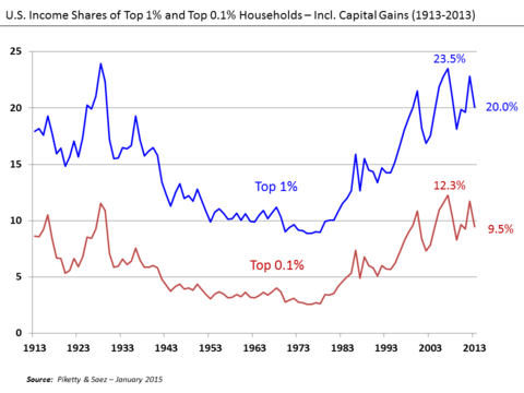 U.S. Income Shares of Top 1% and 0.1% 1913–2013