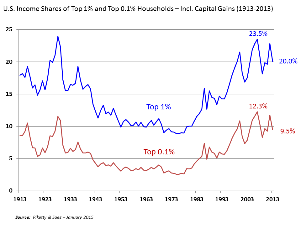 U.S. Income Shares of Top 1% and 0.1% 1913-2013