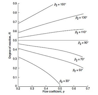 Radial turbine - Variation of the degree of reaction with flow coefficient and air angle at rotor entry
