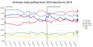 Victorian state election, 2014 - Graph of Victoria state election polling from 2010 election to 2014 election.