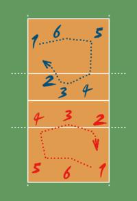 Posicionamento e rota��o