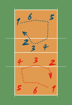 https://upload.wikimedia.org/wikipedia/commons/thumb/e/e7/VolleyballRotation.png/240px-VolleyballRotation.png