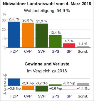 Wahldiagramm NW 2018.png